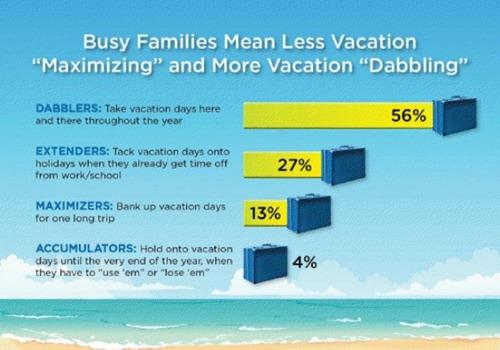 Vacation Dabbling